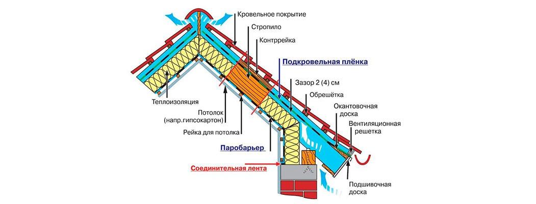 Кровля. Кровельные работы в Калининграде по адекватным ценам.