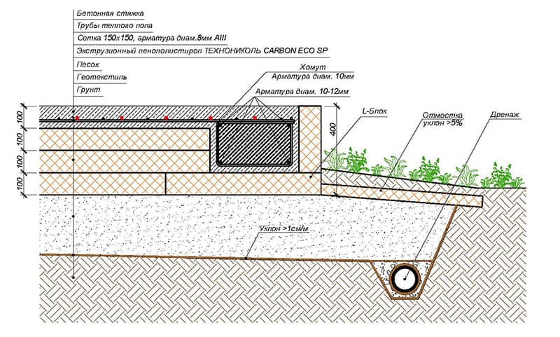 Фундамент из утепленной шведской плиты (УШП)